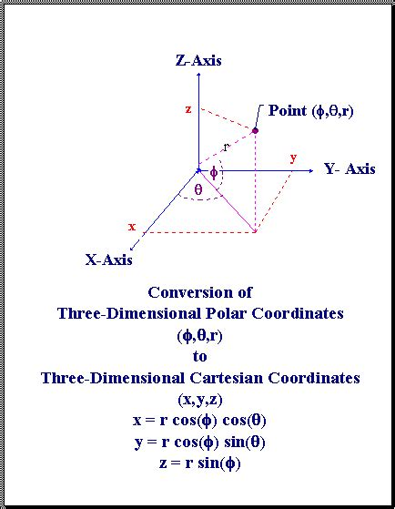gsi format converter coordinate systems overview