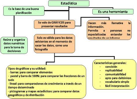 Resumen Q Es by 191 Qu 233 Es La Estad 237 Stica Y Para Que Sirve P 225 2
