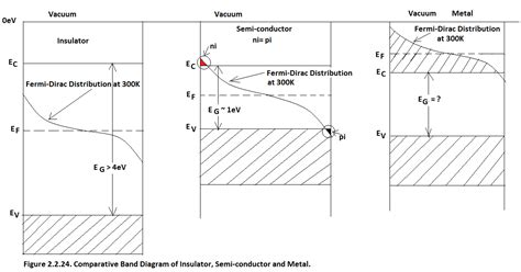energy band diagram of extrinsic semiconductor 2 2 3 distinction between insulator semi conductor and