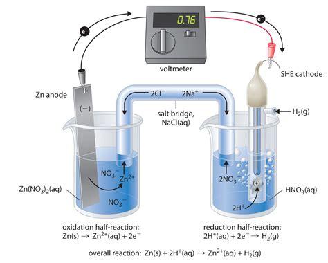 Zinc Anode Ww S2 1 7 Kg electrochemistry