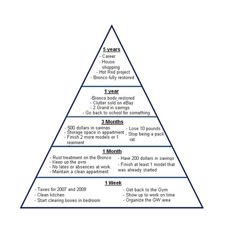 goal pyramid template jackofasses s where my inner demons come to play
