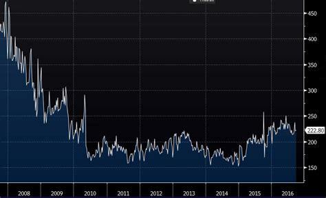 Mba Index by Us Mba Mortgage Applications 0 7 Vs 7 3 Prior
