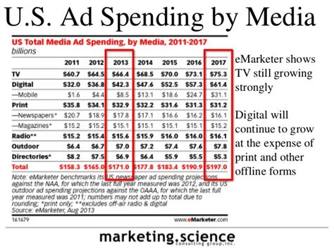 tv advertising spend us cross channel media costs comparison cpm basis by
