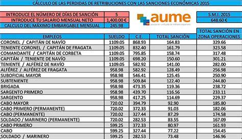 tabla de haberes del ejrcito mexicano tabla de haberes militares tabla de haberes militares