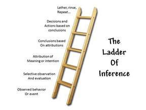 choosing the ladder of inference
