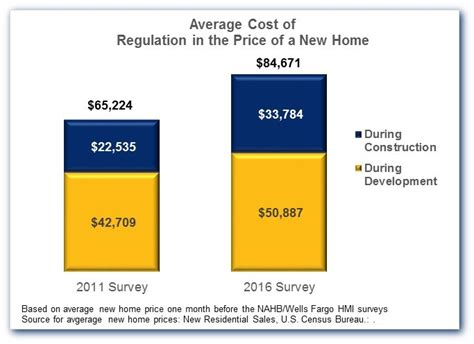 average cost of a new house regulation 24 3 percent of the average new home price eye on housing
