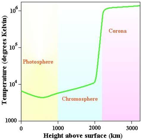 Termometer Corona the sun