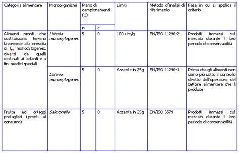 limiti microbiologici alimenti indagine conoscitiva sui vegetali di iv gamma survey on