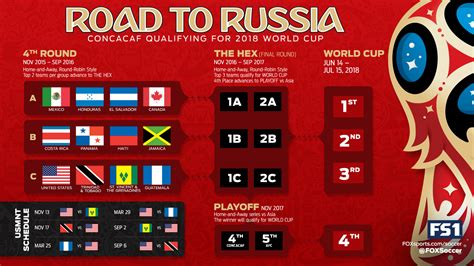 south america world cup qualifiers 2018 table schedule of concacaf world cup qualifiers on us tv world