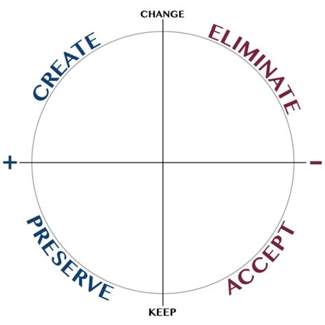 The Wheels Of Change by Sprint Retrospectives And The Wheel Of Change Eylean
