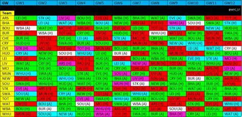 Epl Table And Fixtures by Premier League Hints Fpl 2017 18 Fixtures Analysis