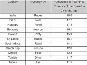 currency converter of india 1 gbp in indian rupee forex trading