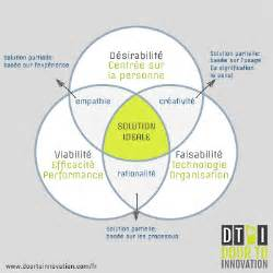 le guide du design thinking dti