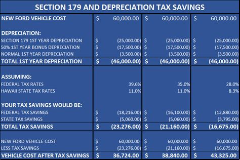 tax code section 179 ford of kirkland new ford dealership in kirkland wa 98034