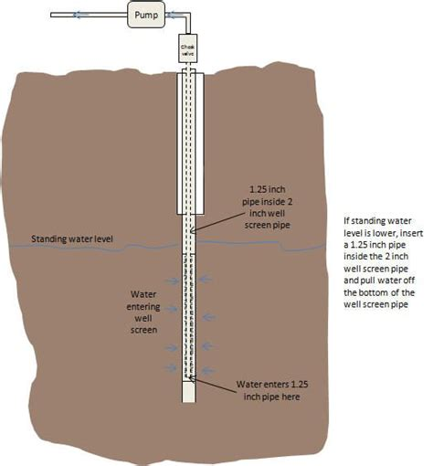 how to drill a water well in your backyard 360 best images about water on pinterest water well survival and water purification