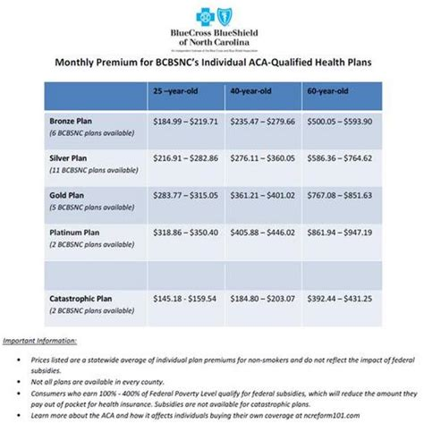 Unc Mba Health Insurance Cost by Blue Cross Of Nc Releases Rate Info For Obamacare Plans
