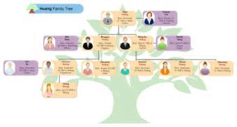 organizational tree template huang family tree free huang family tree templates