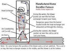 nordyne intertherm gas furnace the knownledge