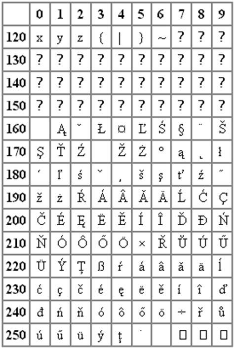Ceska kodovani v tabulkach
