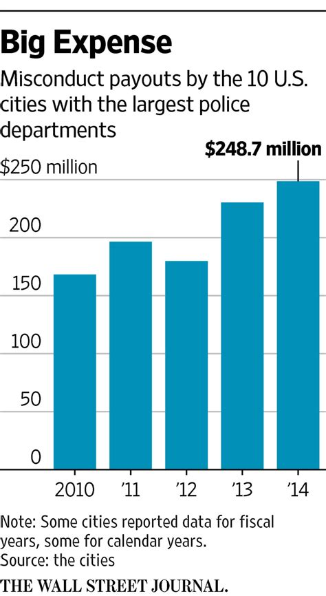 How Much A Officer Make A Year by Cost Of Misconduct Cases Soars In Big U S Cities Wsj
