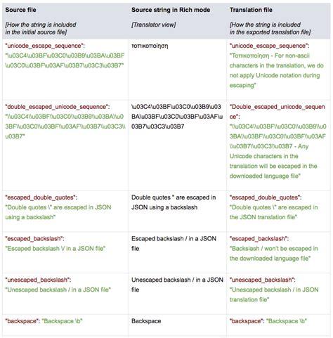 qt json tutorial json key value transifex documentation