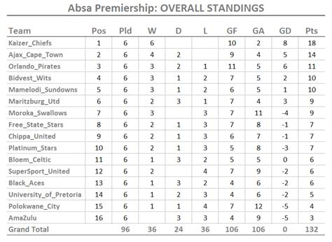 epl table log standing absa premiership table related keywords suggestions
