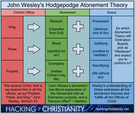 wesley s theory atonement 2