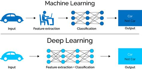 pattern classification deep learning i ll tell you why deep learning is so popular and in demand