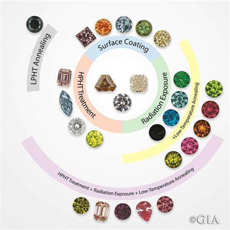 color diamonds treated diamonds