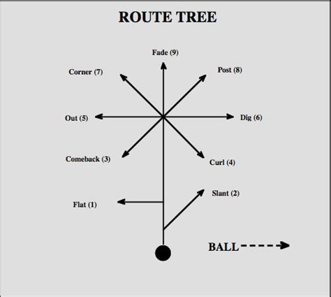 passing tree diagram for football speak my language