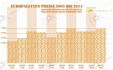 Wie Viel Kostet Eine Europalette by Wie Viel Kostet Eine Europalette Nebenkosten F 252 R Ein Haus