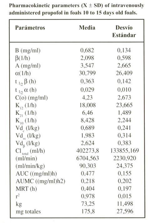 granero y veterinaria los potrillos pharmacokinetic parameters x 177 sd of intravenously