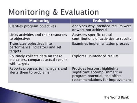 Template For Monitoring And Evaluation Report
