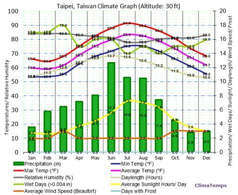 taiwan new year weather climate taiwan