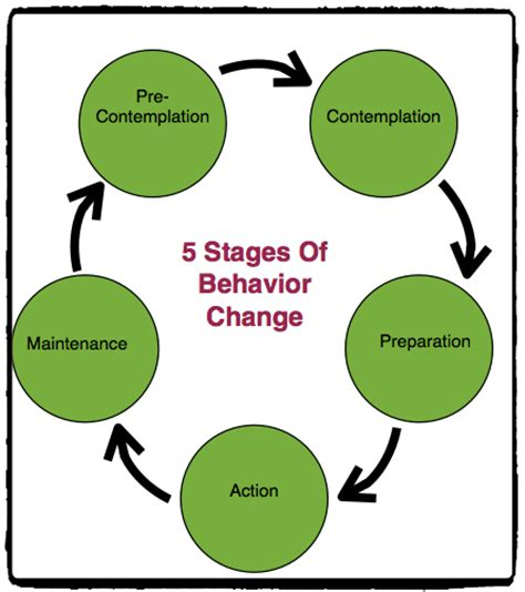 behavior changes all worksheets 187 stages of change in recovery worksheets printable worksheets guide