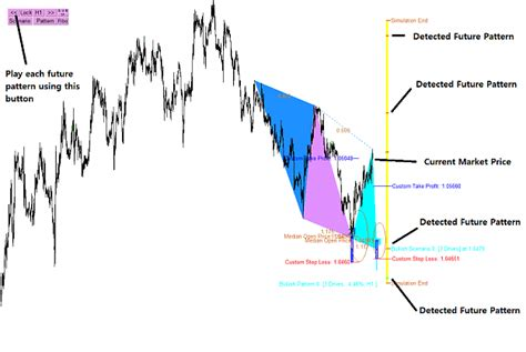 pattern analysis quotes price breakout pattern scalper ea for free page 34