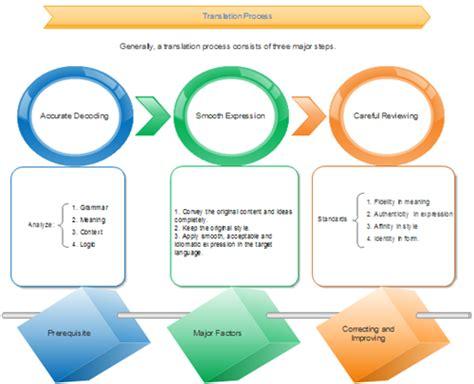 teaching flowcharts use flowcharts to advance education