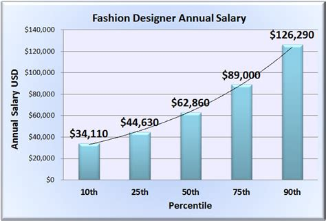 fashion designer salary wages in 50 u s states