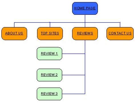 how to plan website 綷 綷 寘 綷 綷 綷 綷