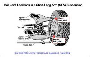 Struts On A Car Purpose Front Suspension Noise It Could Be The Joints