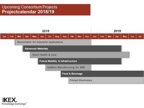 Consortium 2018 Mba Schedule consortium projects topics 2018 kex ag