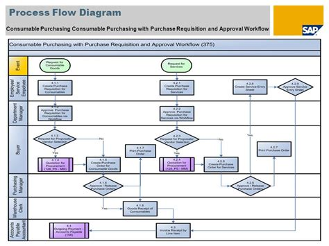 purchase workflow purchasing workflow diagram process flow consumable with