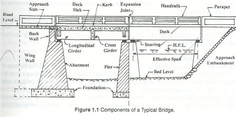 design criteria for bridges and other structures structural elements of reinforcement bridges civil click
