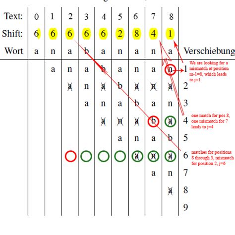 pattern matching algorithm steps pattern matching boyer and moore algorithm shift table