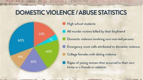 domestic violence statistics infographic labs custom infographics design