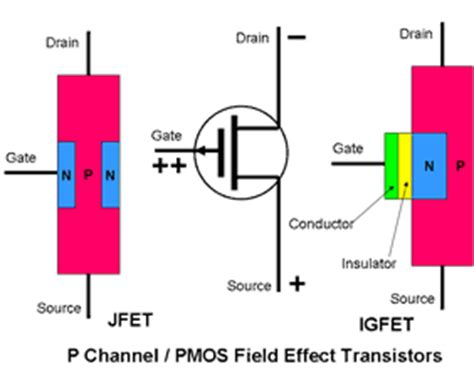 how fet transistors work how does mosfet transistor work 28 images re how do transistors work how a mosfet