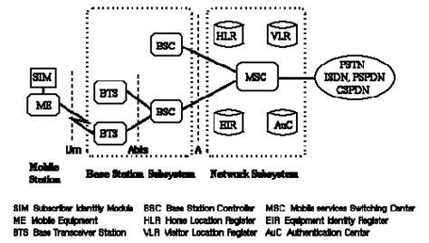 pengertian layout posisi tetap pengertian sistem komunikasi bergerak teknologi hiburan