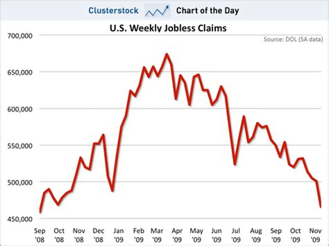 jobless claims us jobless claims fall to lowest rate ever at least