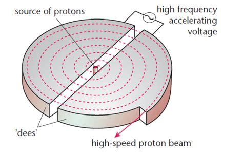 history of proton therapy protons history