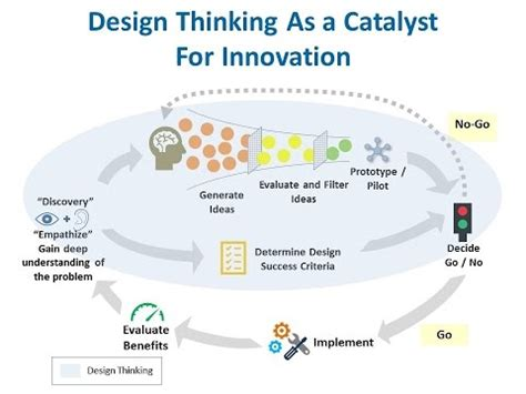 design thinking and innovation design thinking and innovation youtube